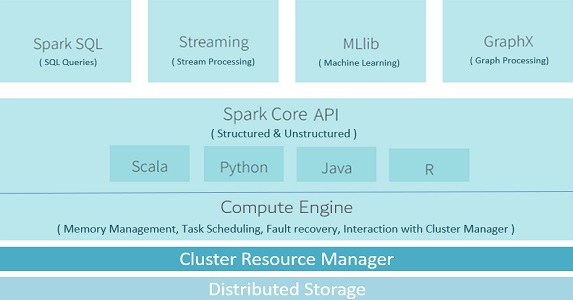 apache spark introduction