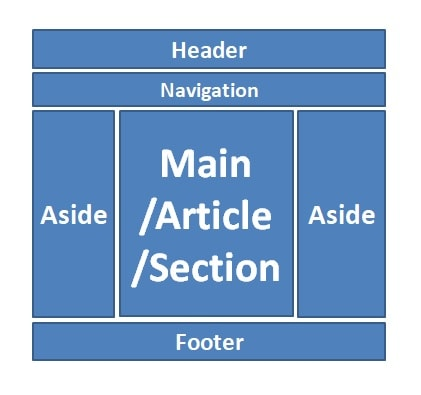 HTML5 - When to use section tag - Learning Journal