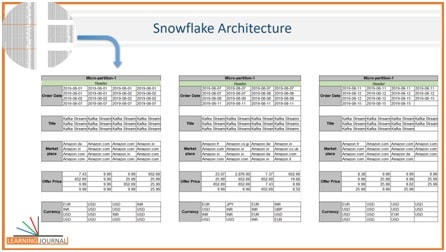 Snowflake Micro Partitions