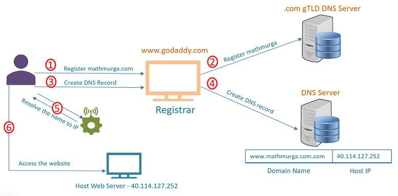 How to configure a domain name for your website