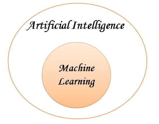 Relation between AI and Machine Leaning