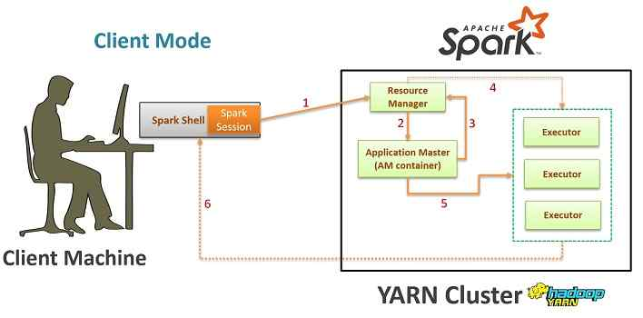 Spark YARN resource allocation in client mode