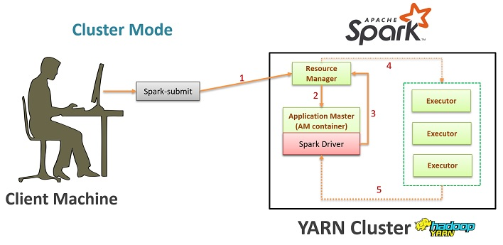 Spark YARN resource allocation in cluster mode